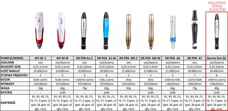 Porównanie urządzeń typu Dr. Pen