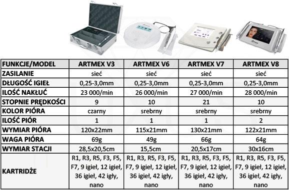 Który aparat Artmex ma najlepsze parametry techniczne?