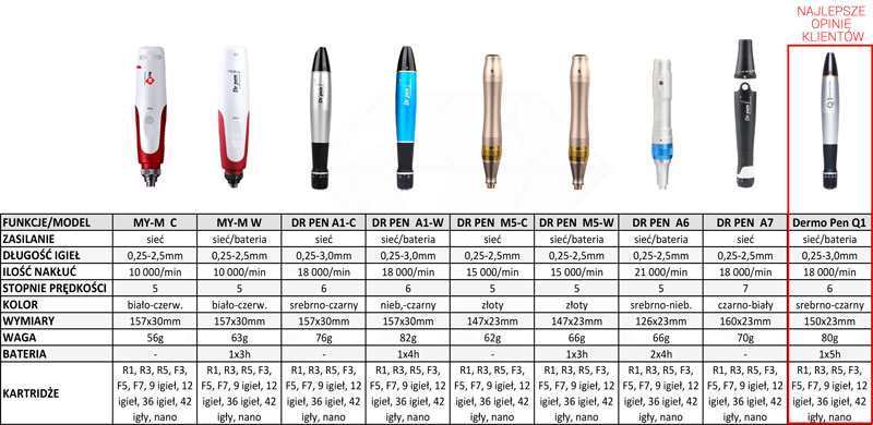 Które urządzenie Derma Pen jest najlepsze do zabiegu?